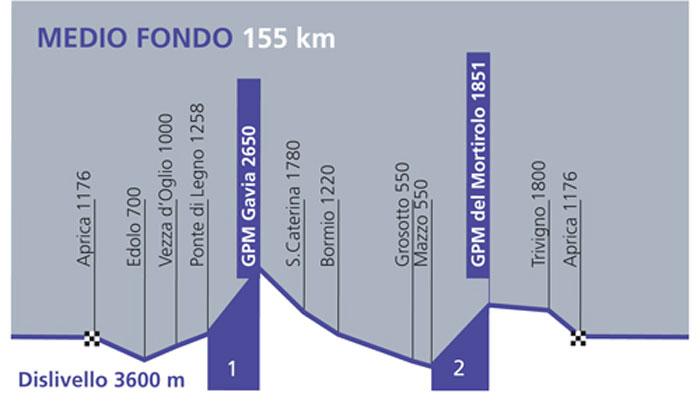 Altimetria-Mediofondo-500